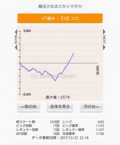 まどまぎ グラフ